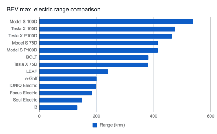 Electric Range Comparison
