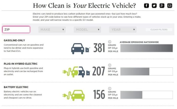 Electric Vehicle Emissions Calculator