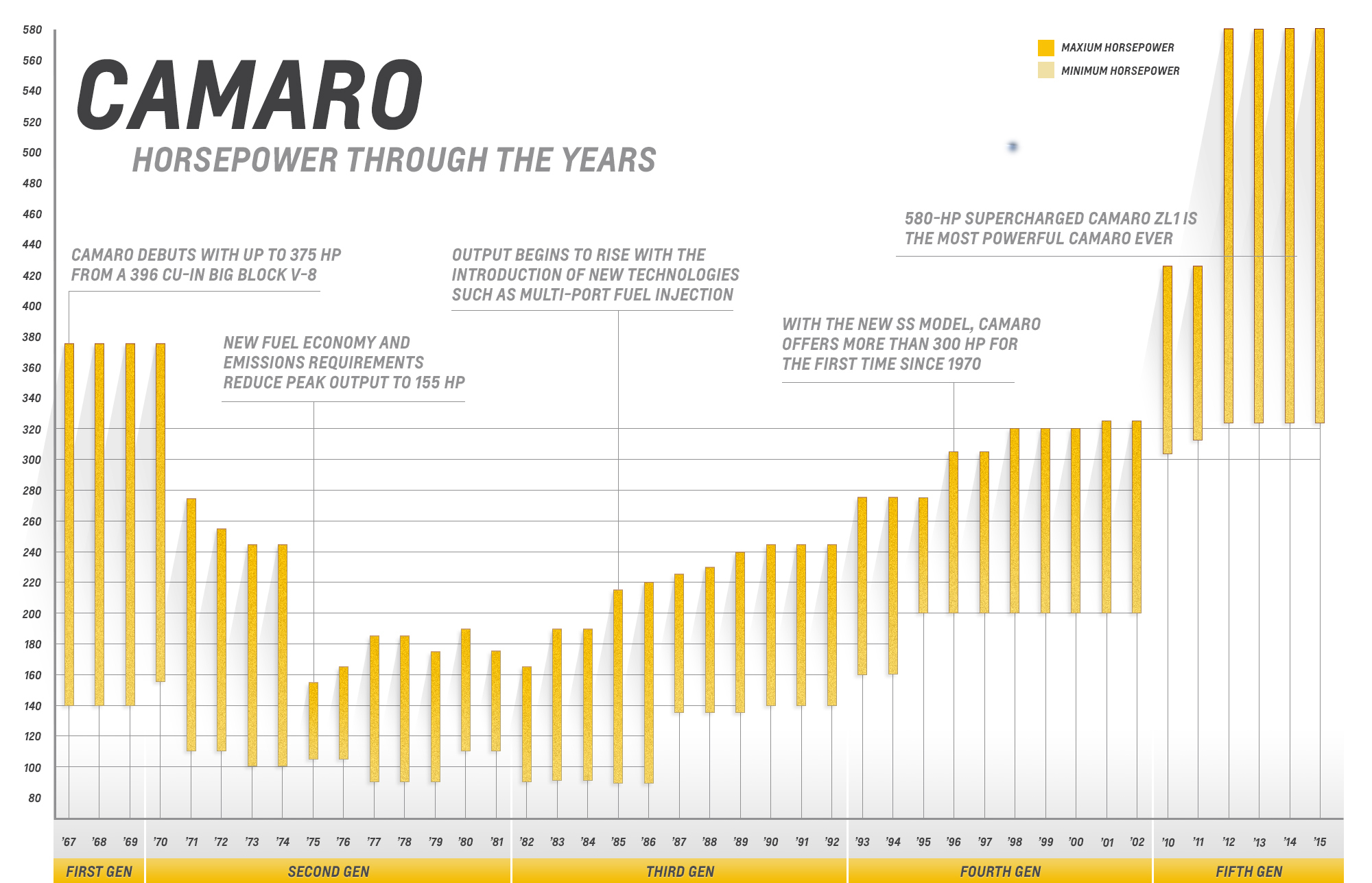 Chevrolet Camaro Horsepower Over the Years