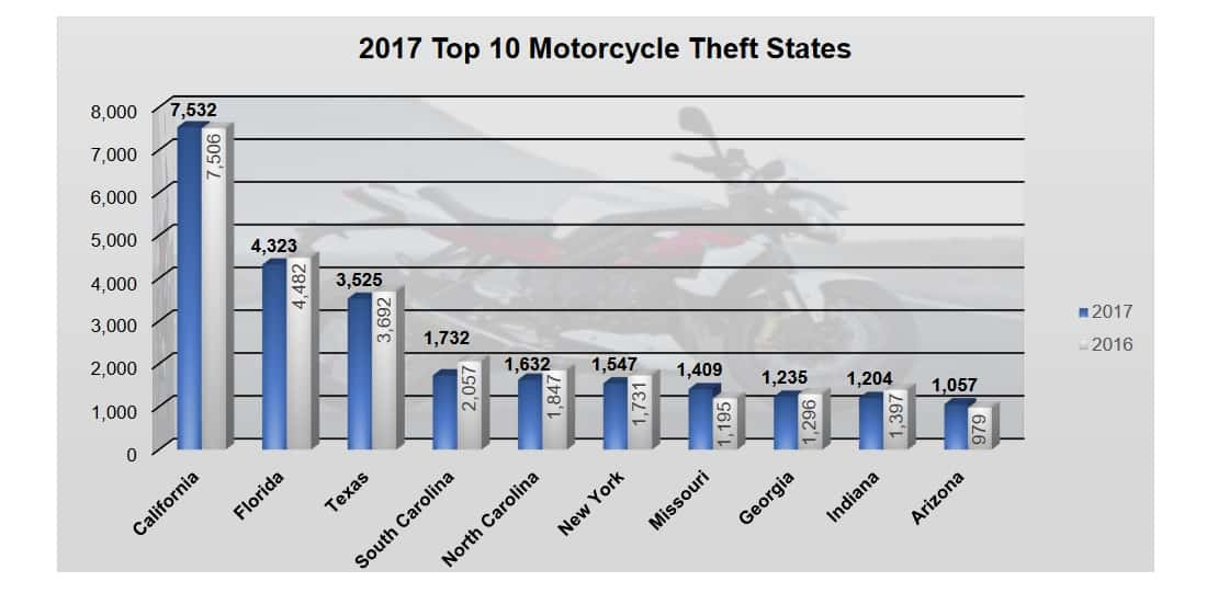 Motorcycle Theft By State
