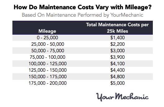 Lexus maintenance cost