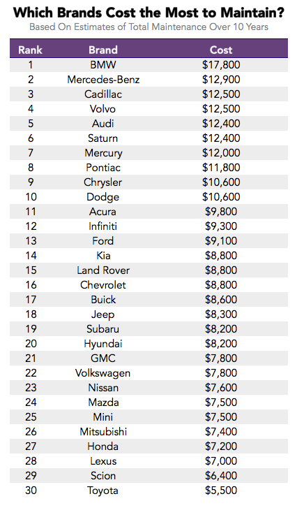 Average Cost To Decorate A Bedroom: Ranking The Highest And Lowest Car Maintenance Costs By Brand