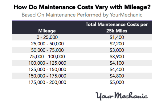 Ranking The Highest And Lowest Car Maintenance Costs By Brand