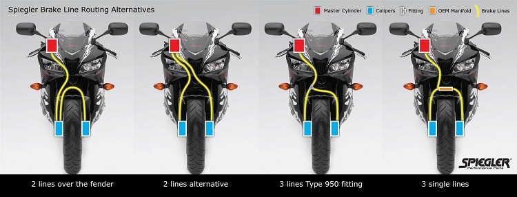 Make Your Motorcycle Faster - Brakes 2