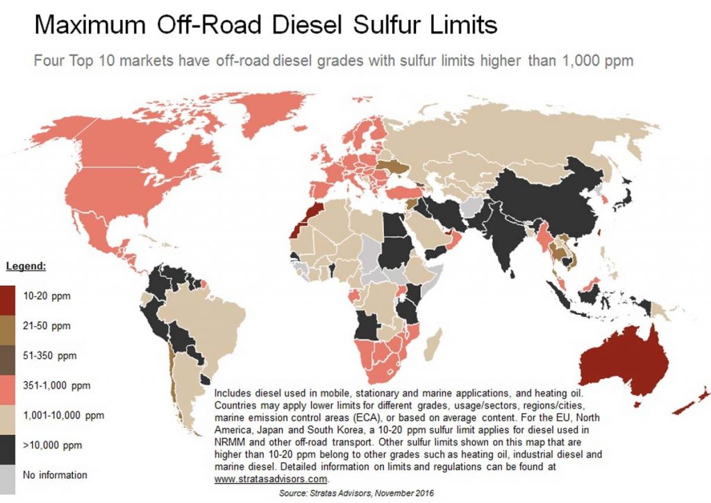 off road diesel sulfur content