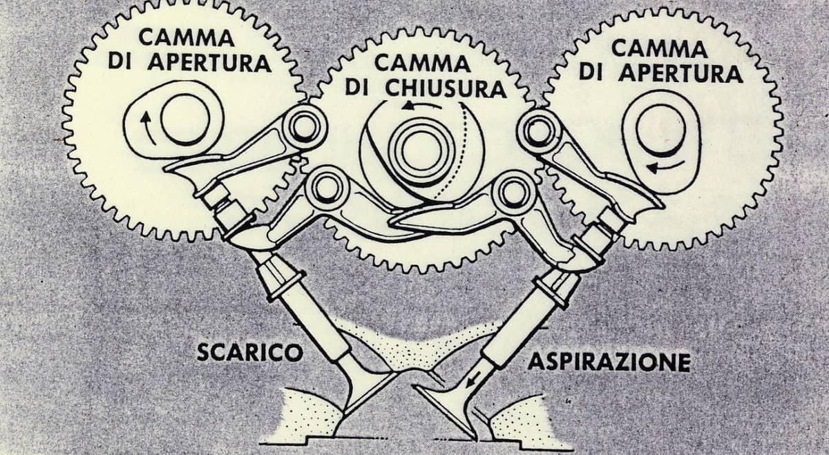 Ducati Desmodromics