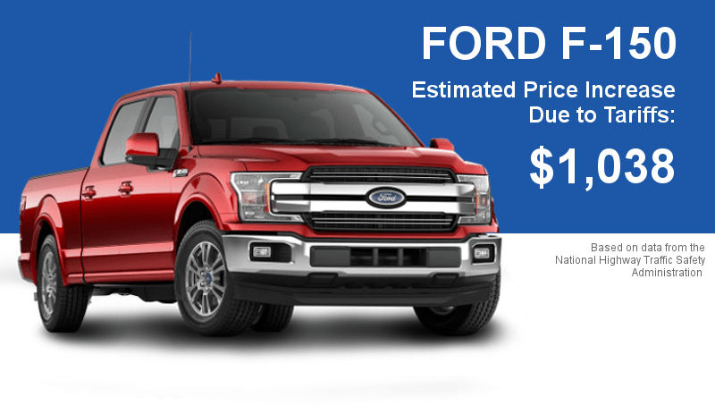 Even the Ford F-150 uses parts from outside the U.S.