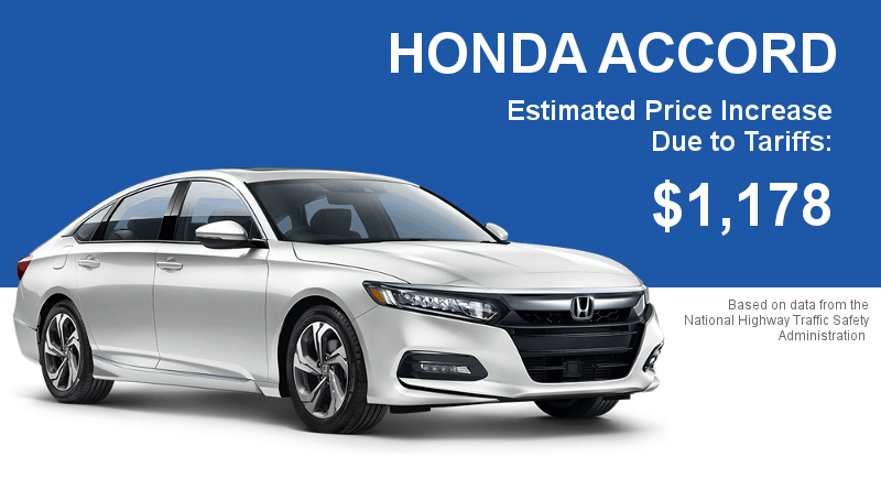 The Honda Accord will cost nearly $1,200 more with Trump's proposed tariff