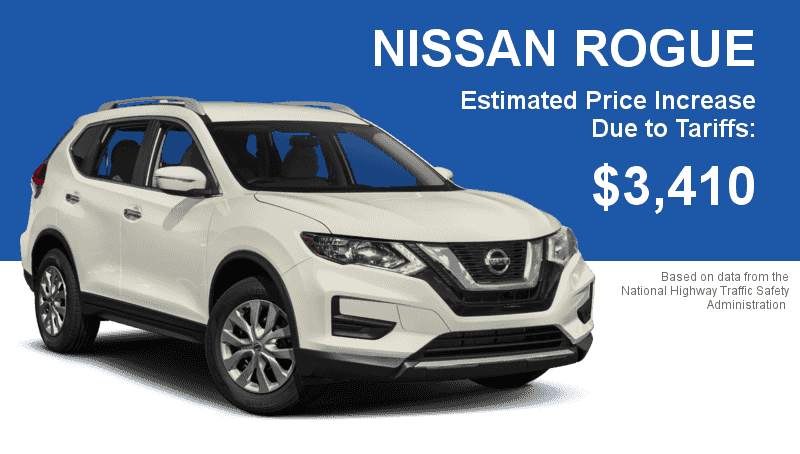 The Nissan Rogue is one of the most popular crossovers on the market and could cost upwards of $3,500 more with the proposed import tariff