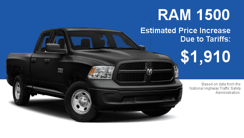 A new RAM 1500 could cost nearly $2,000 more due to the new automotive tariff