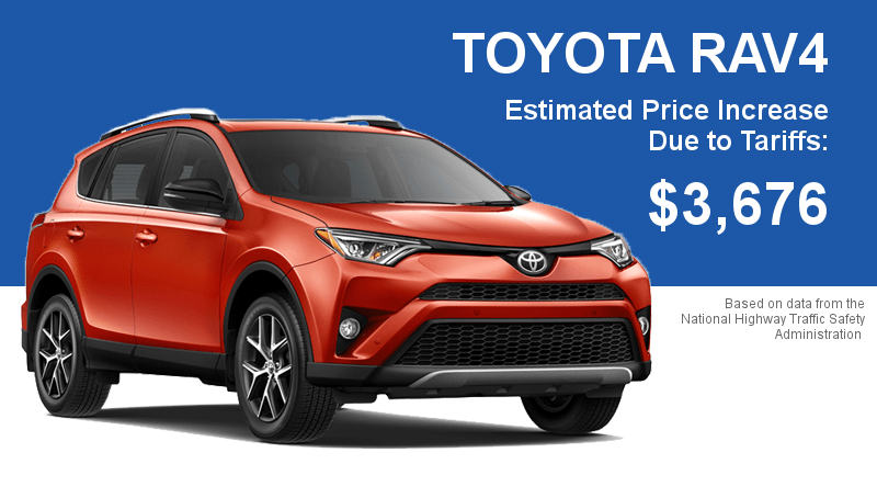 The Toyota RAV4 is almost entirely imported, meaning it has one of the more significant price hikes on the market