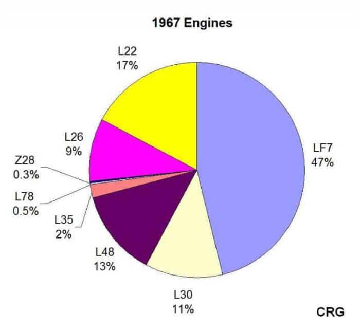 Chevrolet Engine Options For The Original Camaro