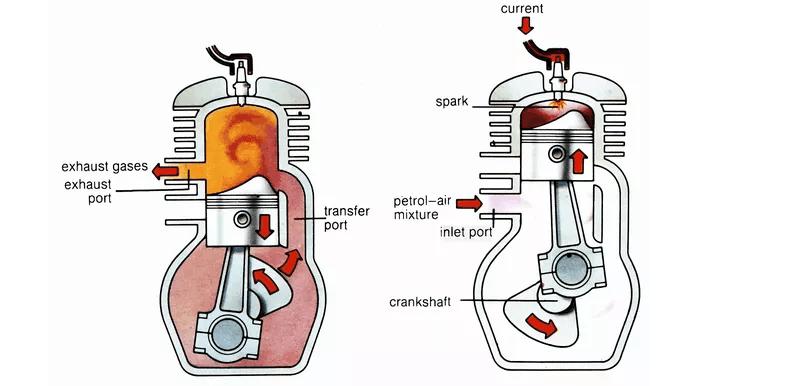 2 Stroke Engine Process