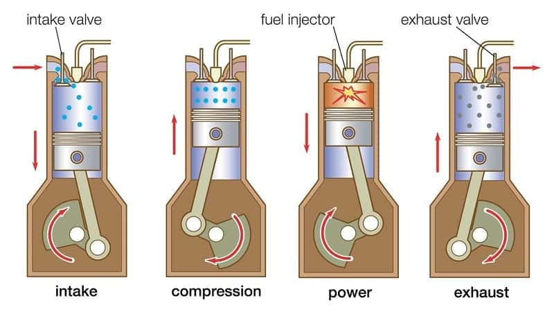 4 Stroke Engine Process