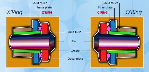 O-ring X-ring comparison