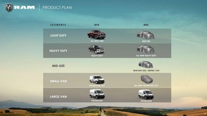 2021 ProMaster City Plans