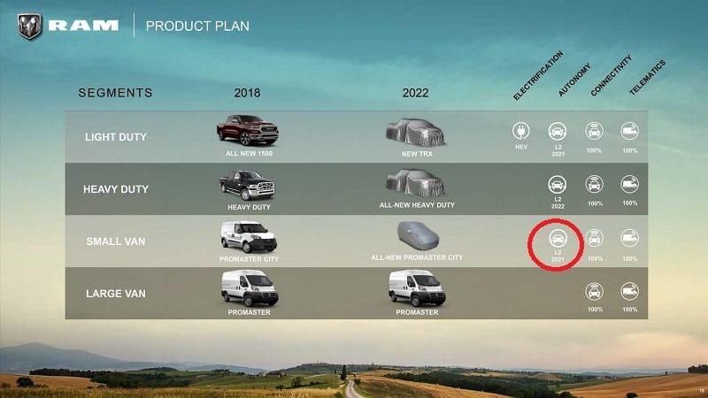 2021 Ram Model Plans
