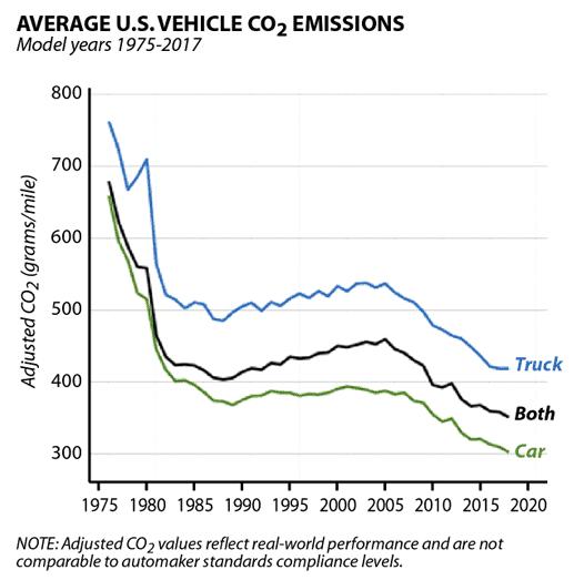 US vehicle emissions graph