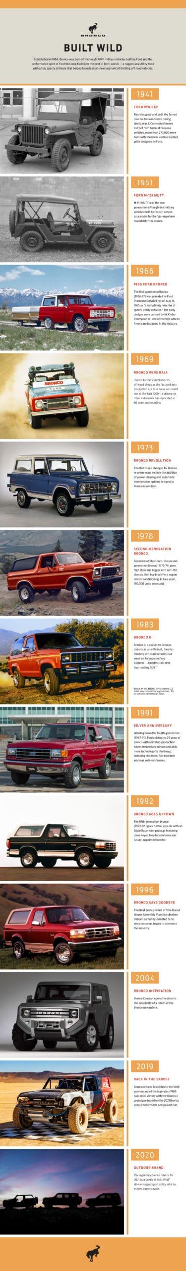 ford bronco vehicle timeline