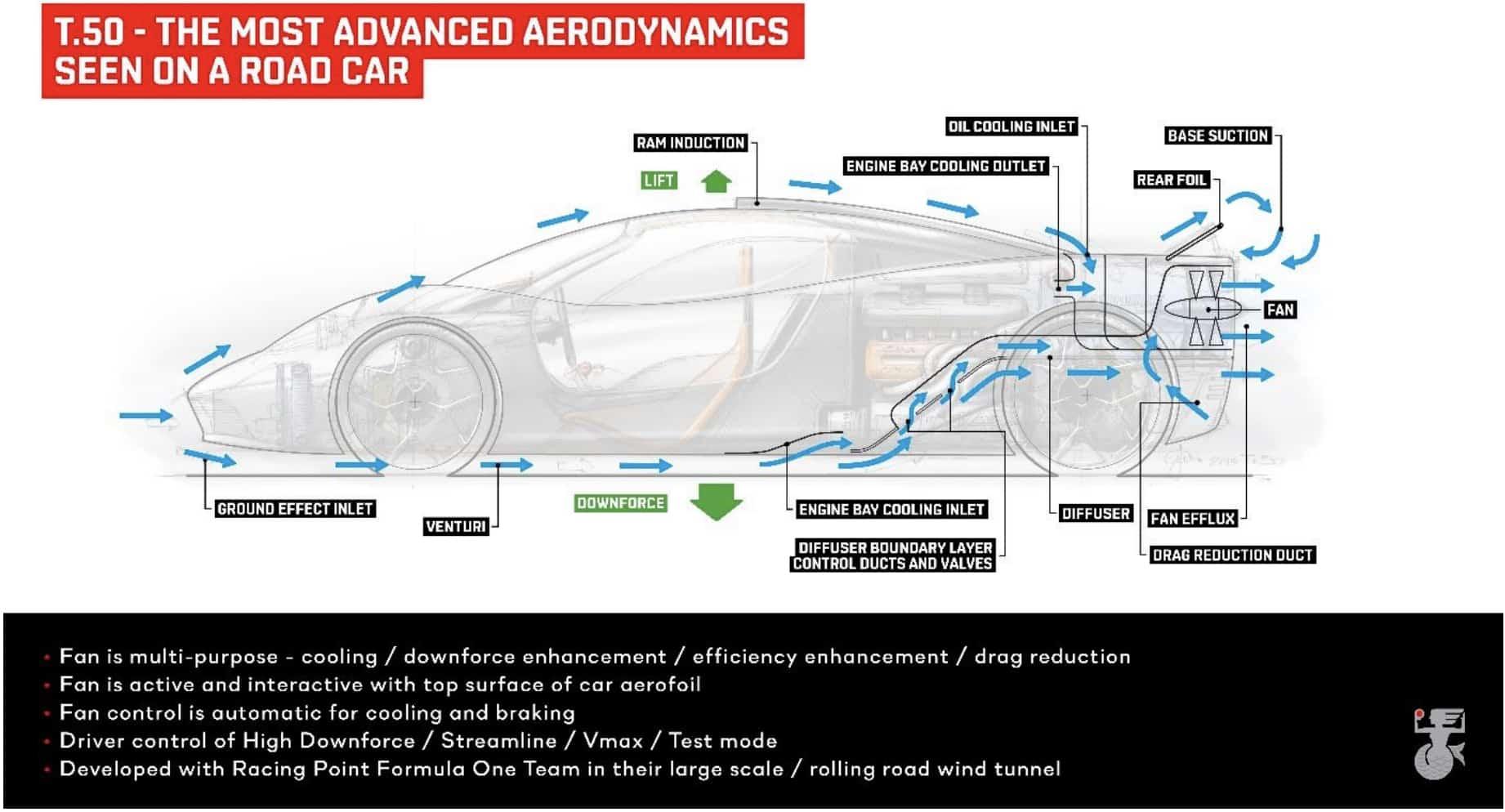 GMA T.50 aerodynamics